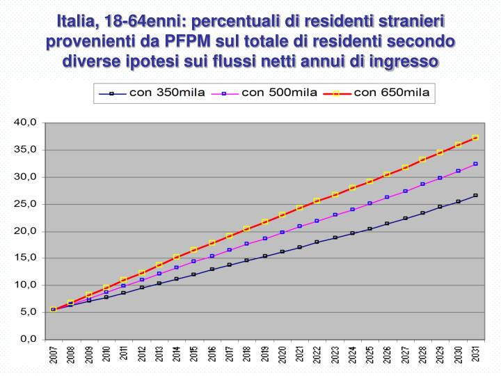 Italia, 18-64enni: percentuali di residenti stranieri provenienti da PFPM sul totale di residenti secondo diverse ipotesi sui flussi netti annui di ingresso