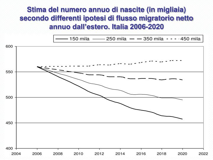 Stima del numero annuo di nascite (in migliaia) secondo differenti ipotesi di flusso migratorio netto annuo dall'estero. Italia 2006-2020