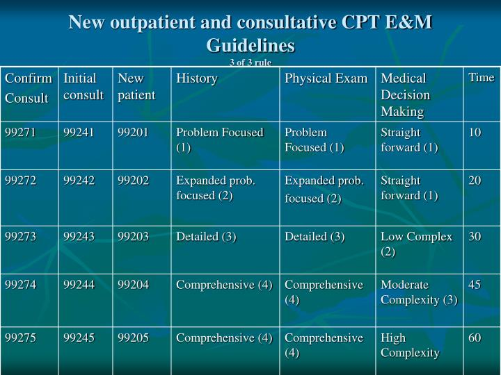 New outpatient and consultative CPT E&M Guidelines