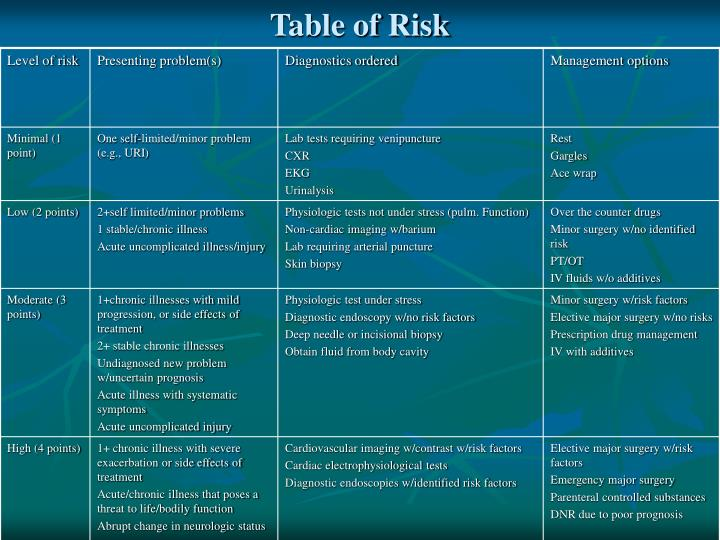 Table of Risk
