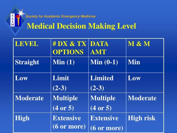 Medical Decision Making Level
