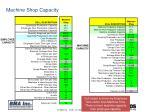 machine shop capacity