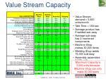 value stream capacity1
