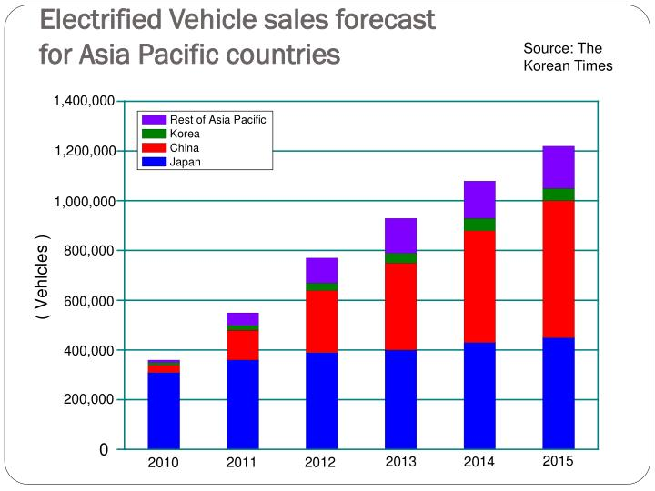 Electrified vehicle sales forecast for asia pacific countries