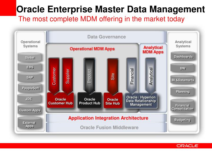 Ppt Oracle Master Data Management Suite Powerpoint
