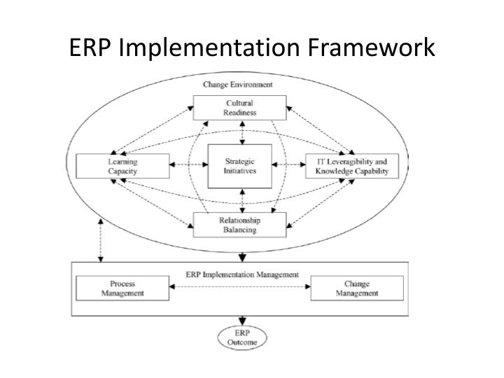 business cases for erp implementations Following the 10 phases of a successful erp implementation will help you create a plan building a business case for food and beverage man 521.