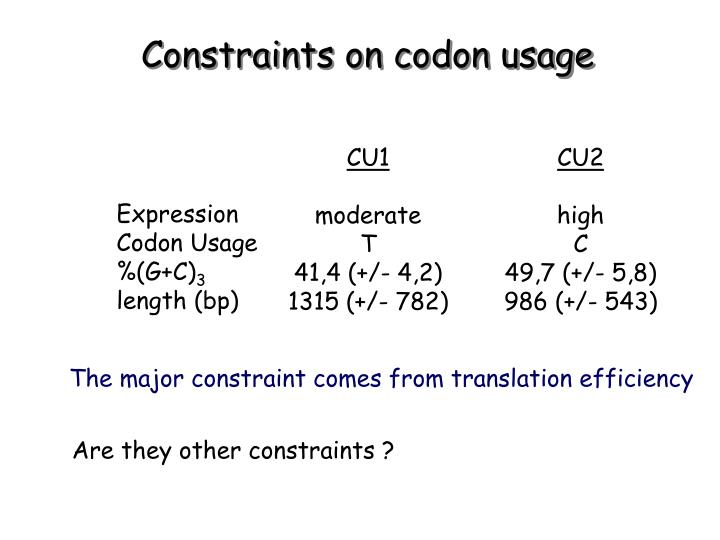 Constraints on codon usage