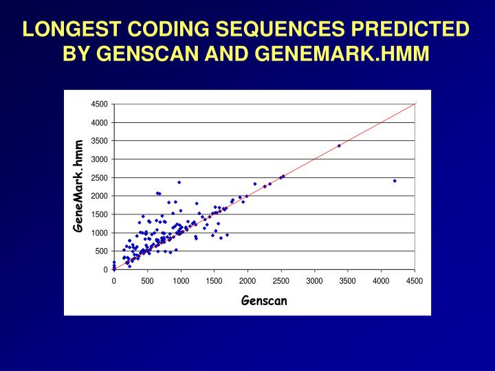 LONGEST CODING SEQUENCES PREDICTED BY GENSCAN AND GENEMARK.HMM