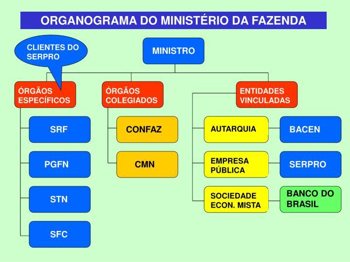 ORGANOGRAMA DO MINISTÉRIO DA FAZENDA