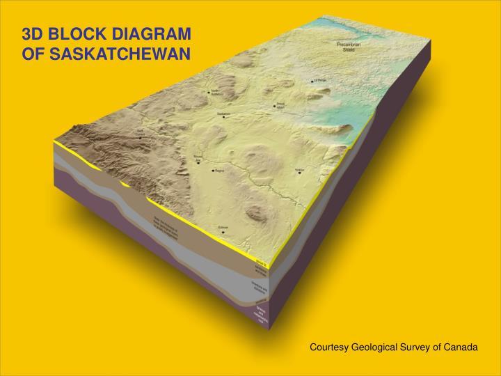 3D BLOCK DIAGRAM OF SASKATCHEWAN