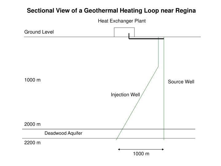 Sectional View of a Geothermal Heating Loop near Regina