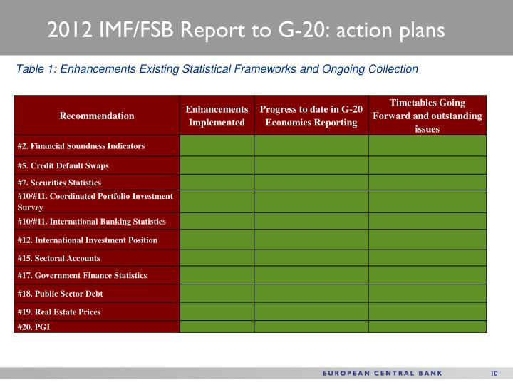 2012 IMF/FSB Report to G-20: action plans