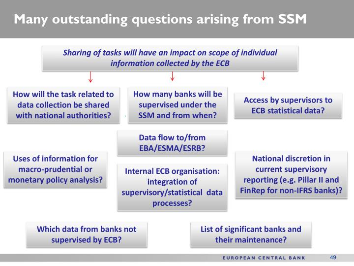 Many outstanding questions arising from SSM
