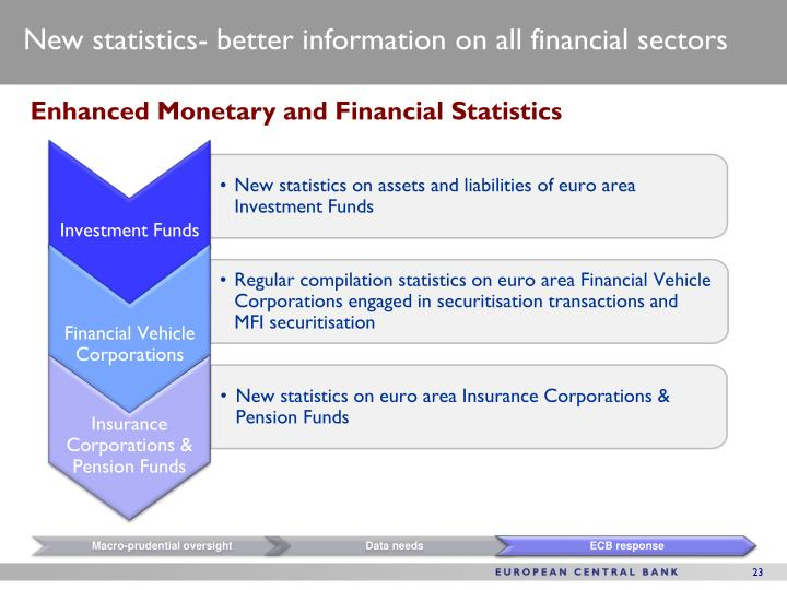 New statistics- better information on all financial sectors