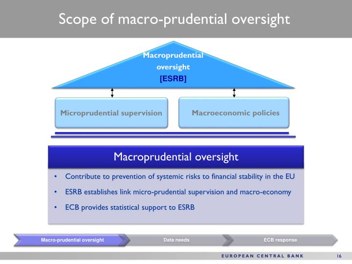 Scope of macro-prudential oversight