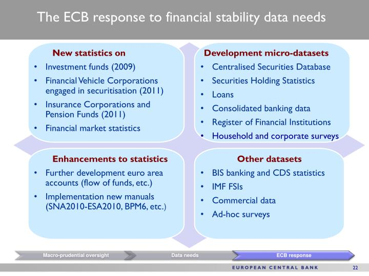 The ECB response to financial stability data needs