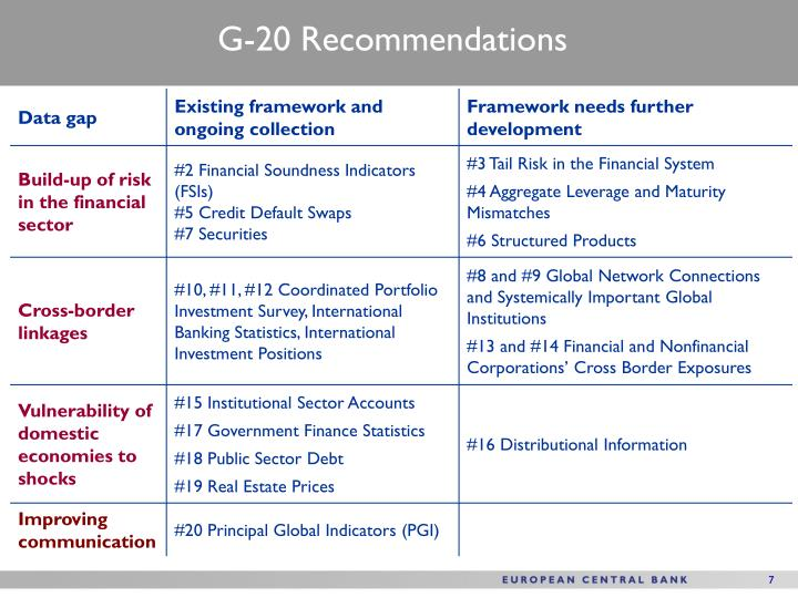 G-20 Recommendations