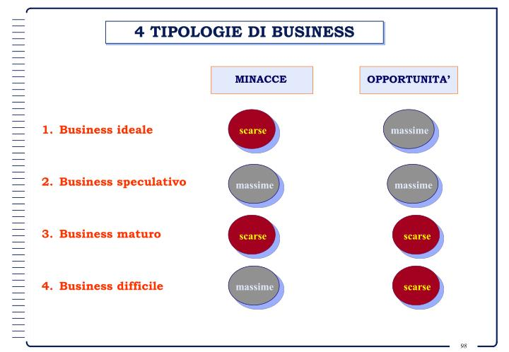 4 TIPOLOGIE DI BUSINESS