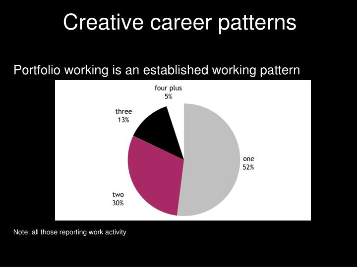 Creative career patterns