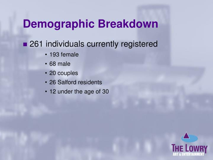 Demographic Breakdown