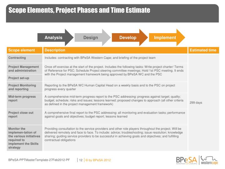 Scope Elements, Project Phases and Time Estimate