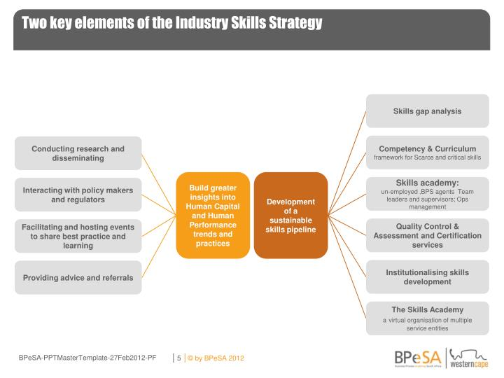 Two key elements of the Industry Skills Strategy