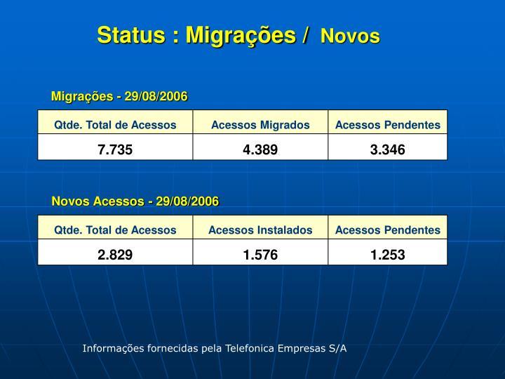 Status : Migrações /