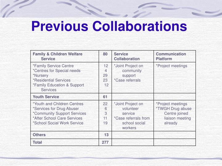 Previous Collaborations