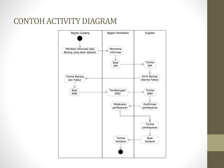 Ppt activity diagram powerpoint presentation id4587111 contoh activity diagram ccuart Gallery