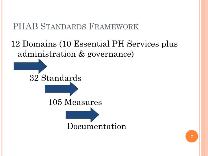 PHAB Standards Framework
