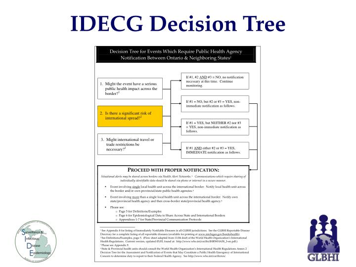 IDECG Decision Tree