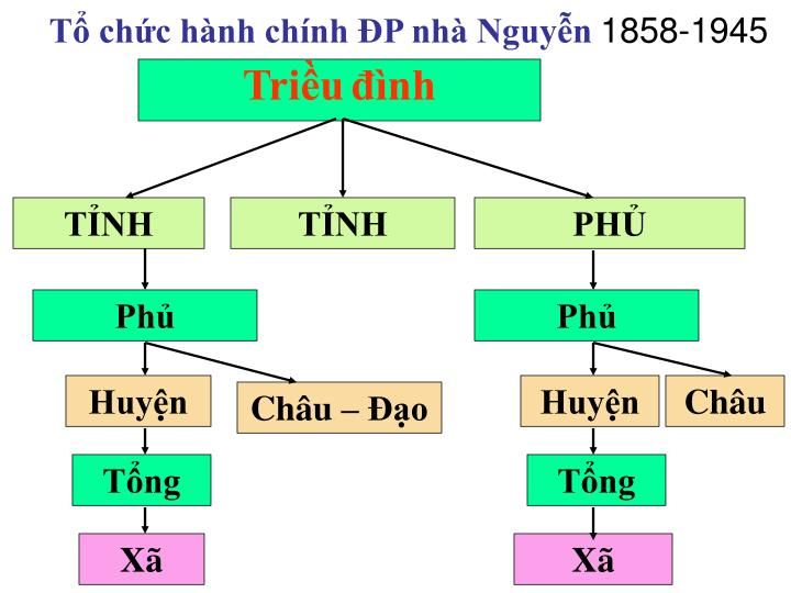 Tổ chức hành chính ĐP nhà Nguyễn