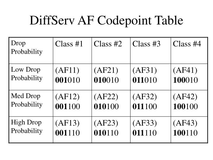 DiffServ AF Codepoint Table