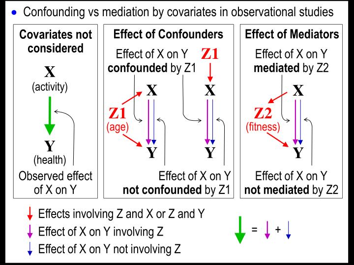 Effect of Confounders