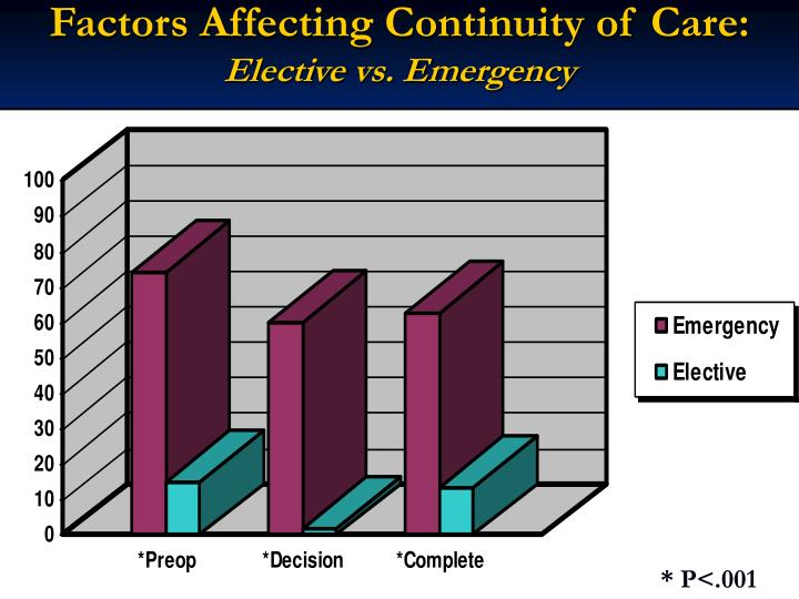 Factors Affecting Continuity of Care: