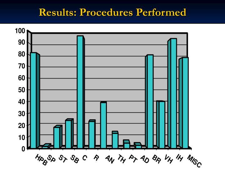 Results: Procedures Performed