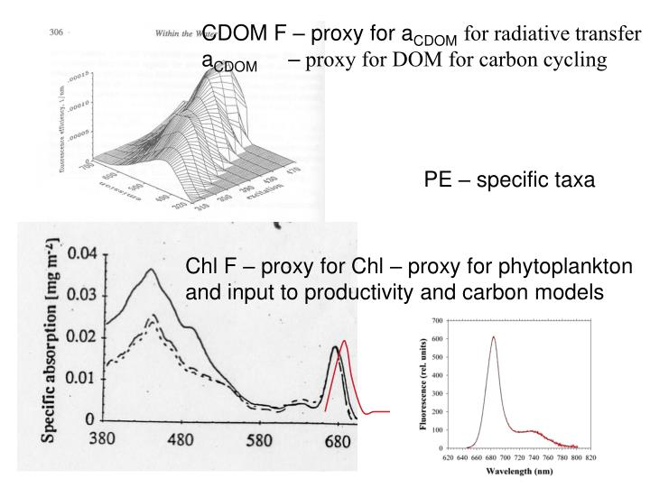 CDOM F – proxy for a