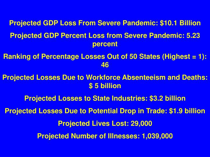 Projected GDP Loss From Severe Pandemic: $10.1 Billion