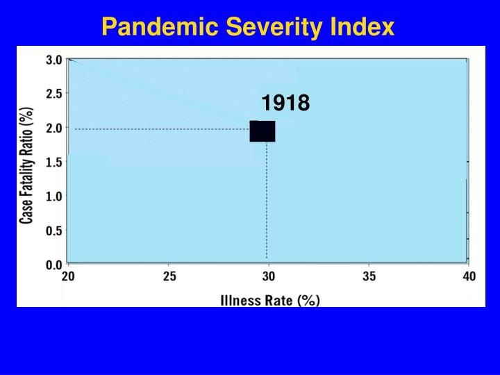 Pandemic Severity Index