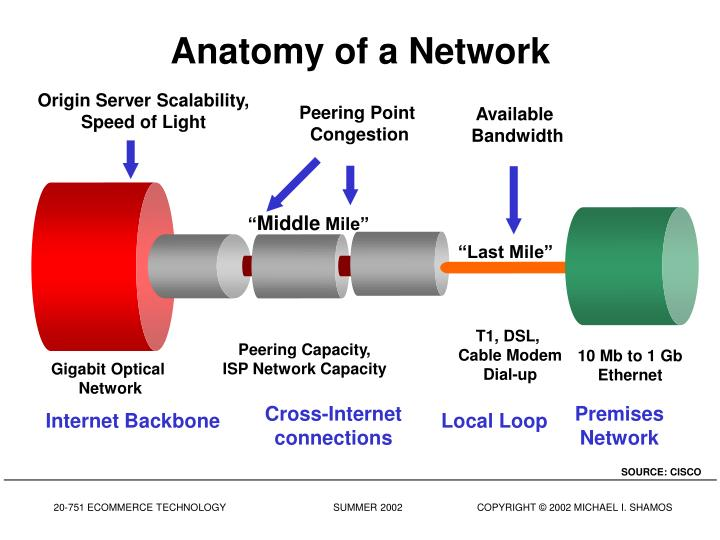 Cross-Internet