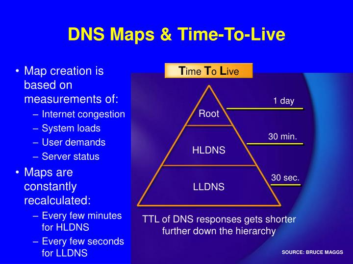 DNS Maps & Time-To-Live