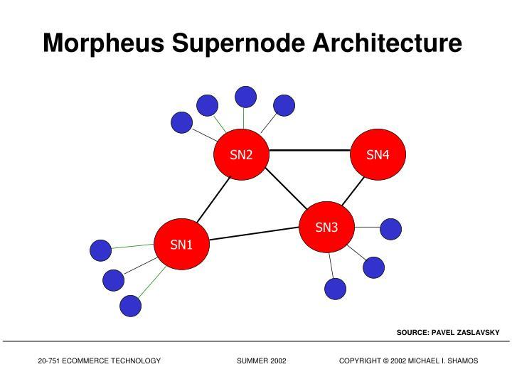 Morpheus Supernode Architecture
