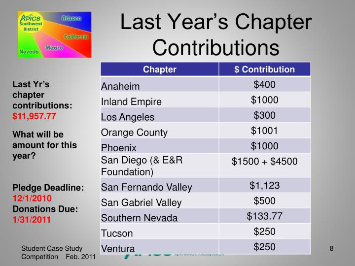 Last Year's Chapter Contributions