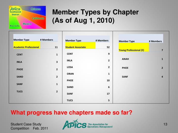 Member Types by Chapter