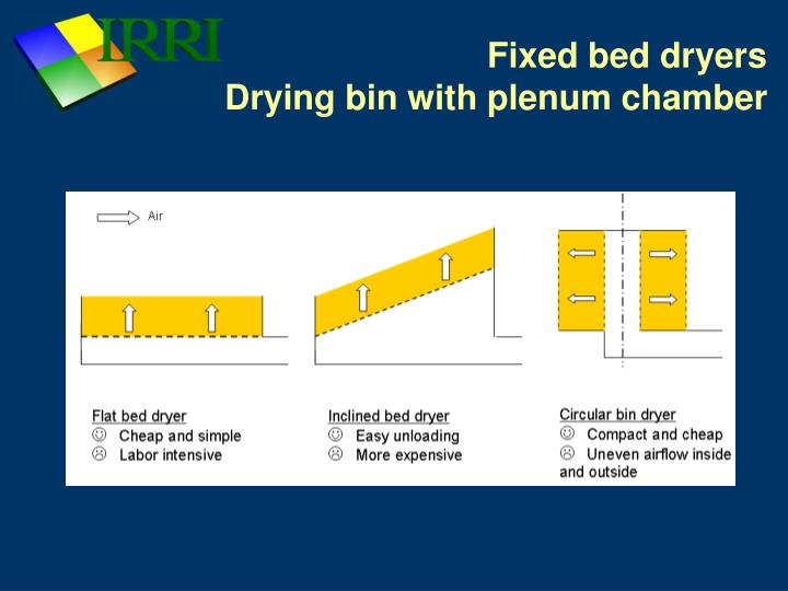 Fixed bed dryers drying bin with plenum chamber