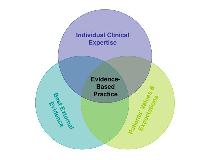Individual Clinical Expertise