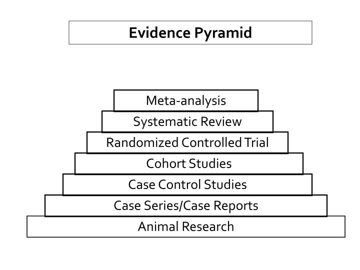 Evidence Pyramid