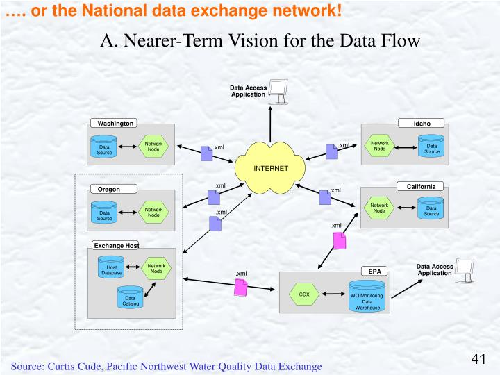 …. or the National data exchange network!