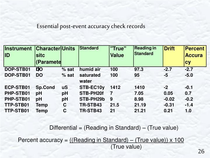 Percent accuracy =