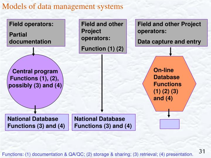 Models of data management systems